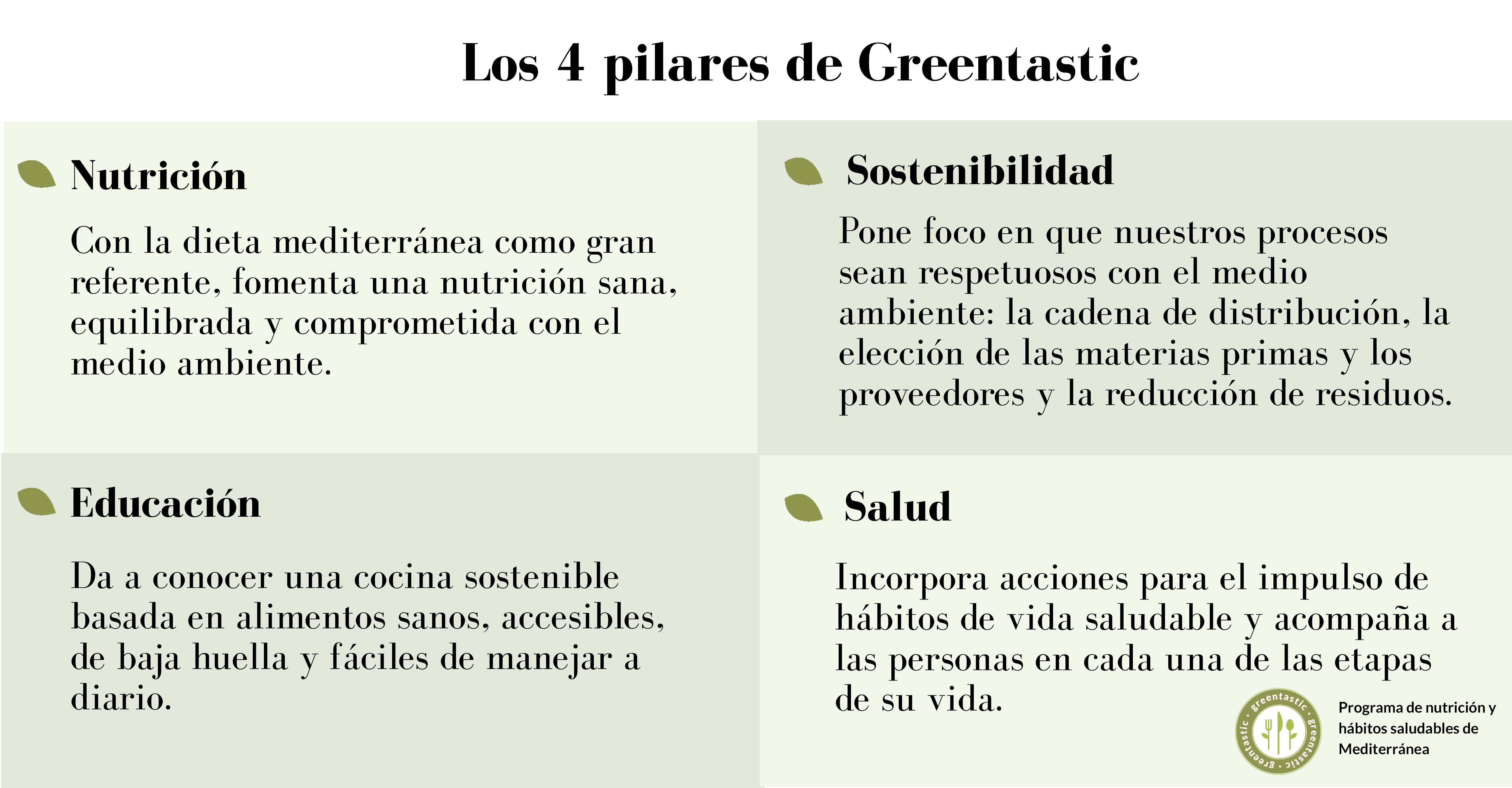 Lanzamos el Programa de Nutrición y Hábitos Saludables del Grupo Mediterránea: Greentastic